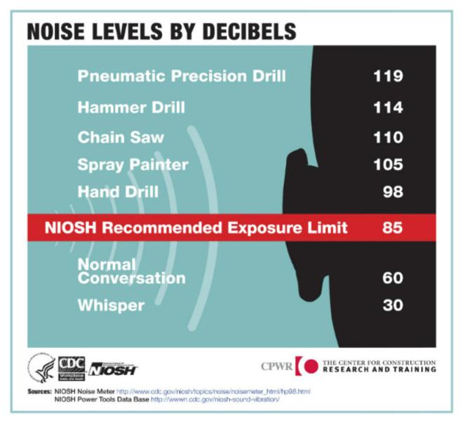 Safe Noise Levels By Decibels