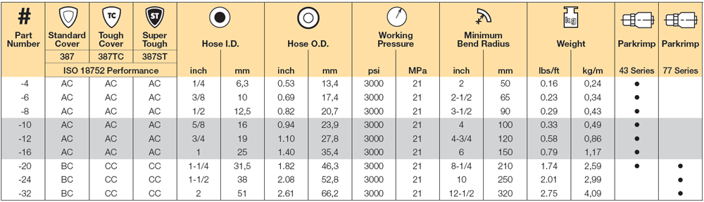 Reducing The Inventory of Your Hydraulic Hose with Parker