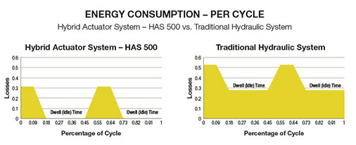 Energy constumprion of hybrid actuation system graph