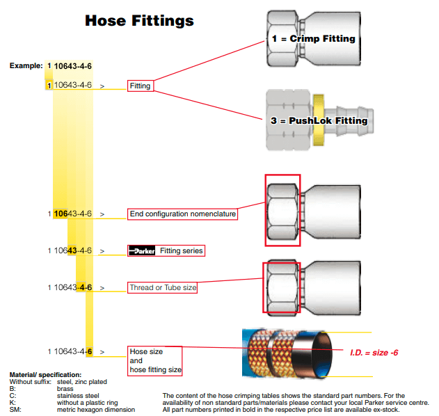 Hydraulic Hose Fittings  How To Find The Right One