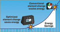 Energy Savings from Optimized Element Compared to Conventional Element