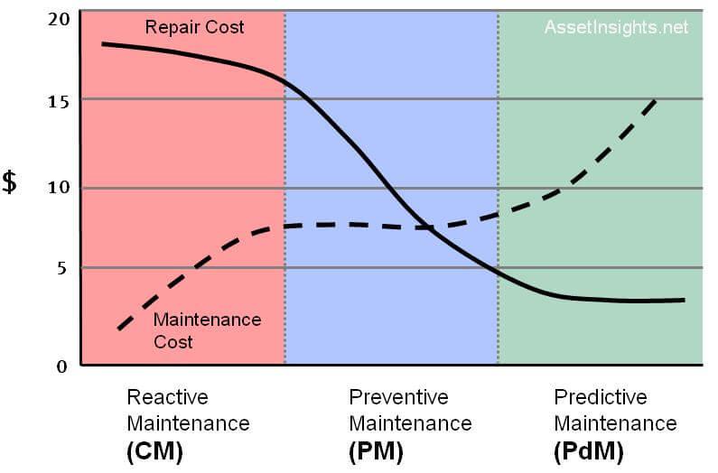 Maintenance Cost Evaluation