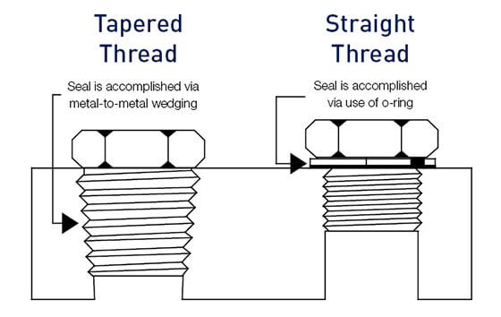 Graph with tapered and parallel thread types